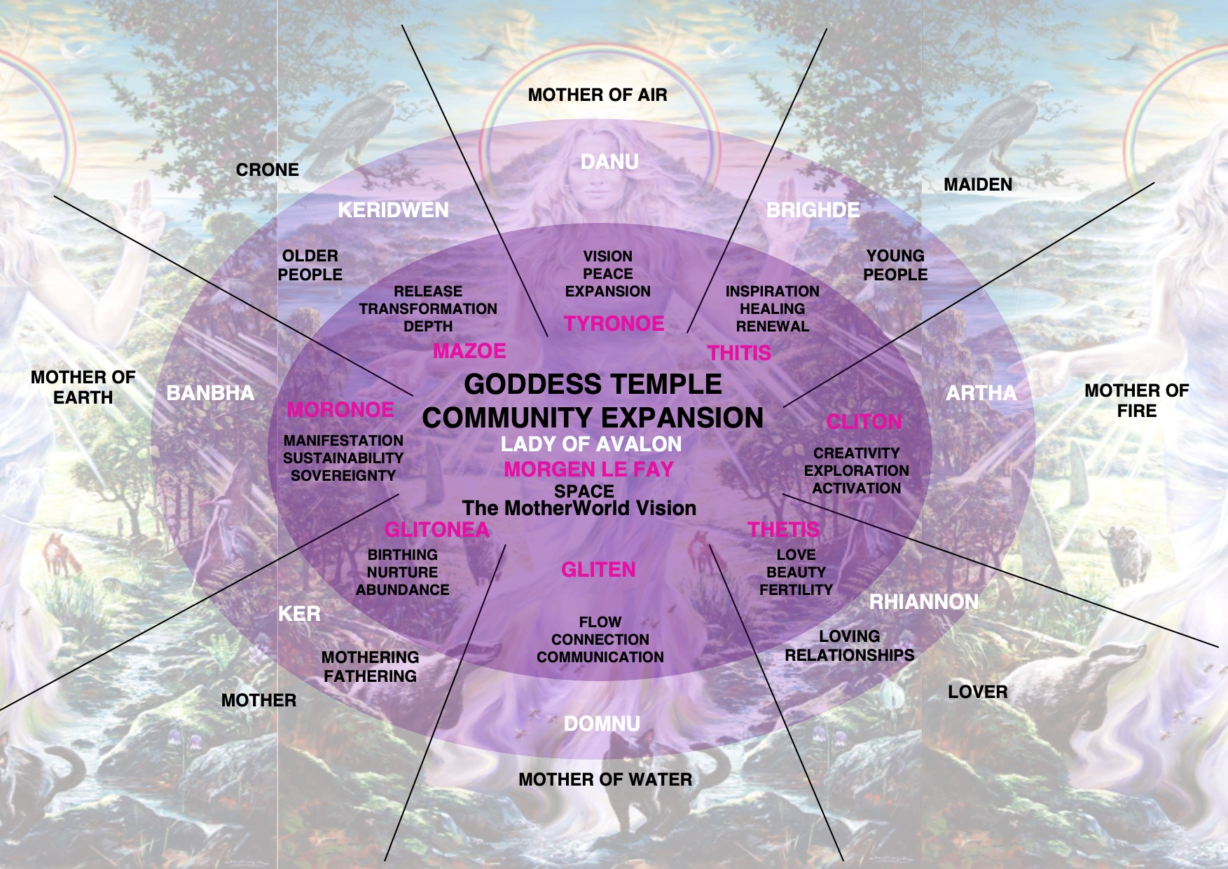 Goddess Temple Community Expansion Wheel