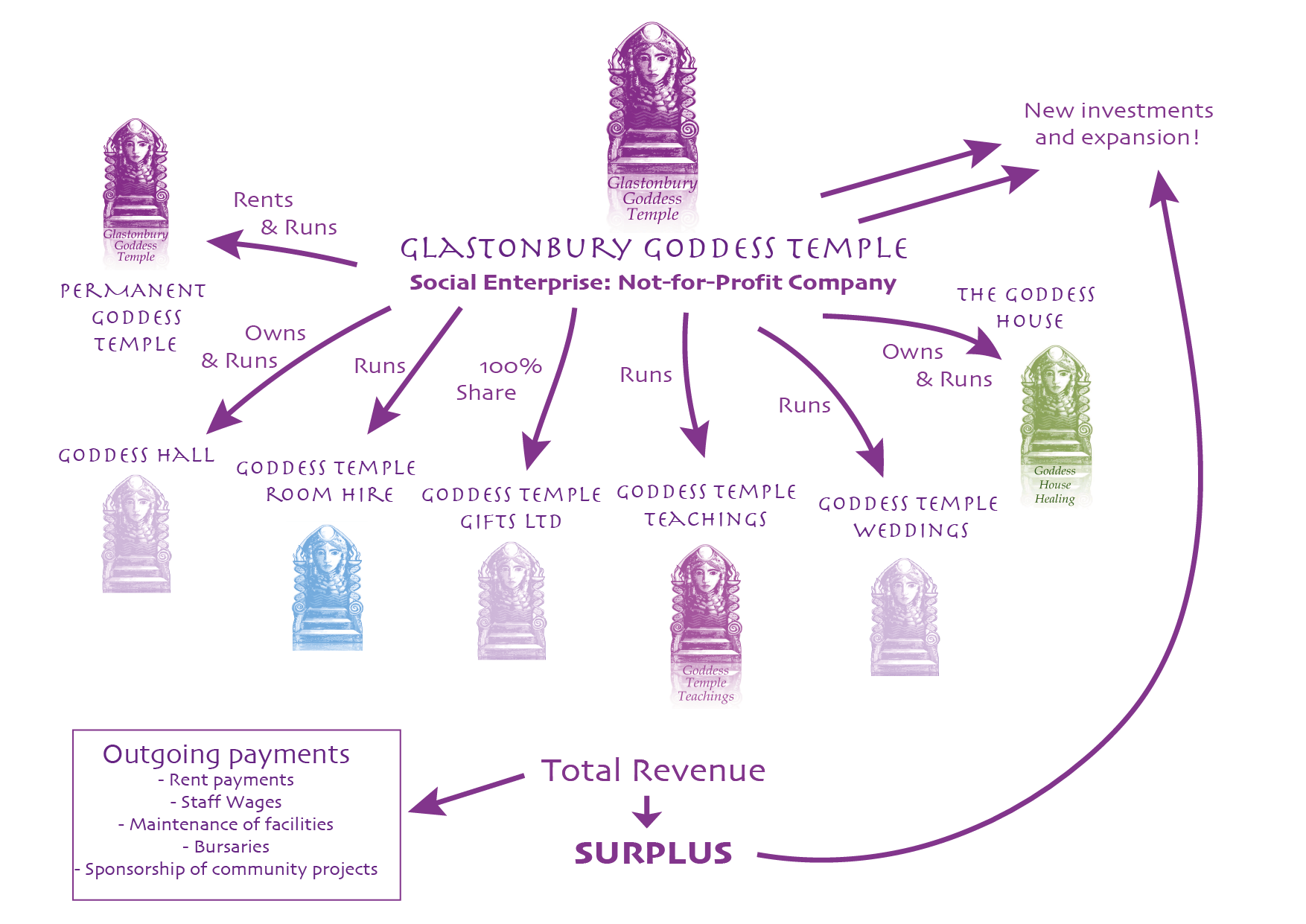 Goddess Temple Structure Diagram 2019